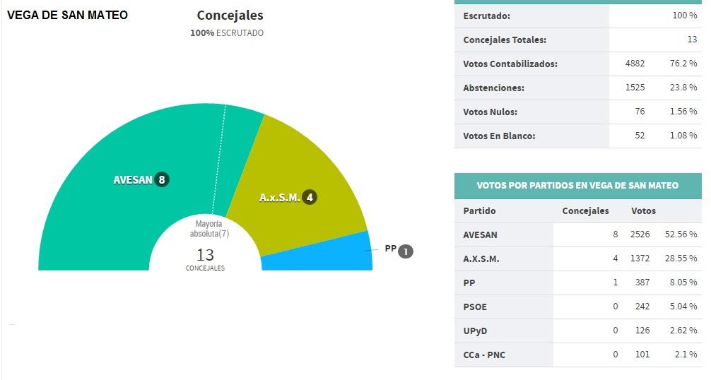 DOCE MESES ELECCIONES SAN MATEO