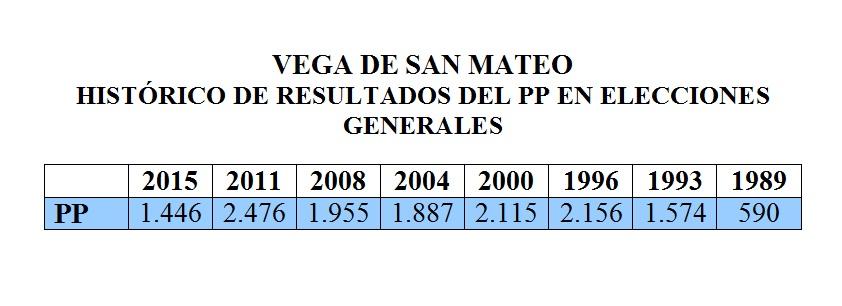HISTORICO PP EN SAN MATEO ELECCIONES GENERALES