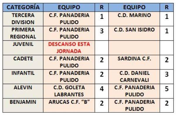 RESULTADOS JORNADA PULIDO 2 AL 4 DE DIC.2016