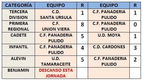 Resultados partidos jornada pulido 11 y 12 feb 2017