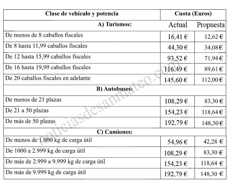 Tarifas impuesto municipal de vehiculos