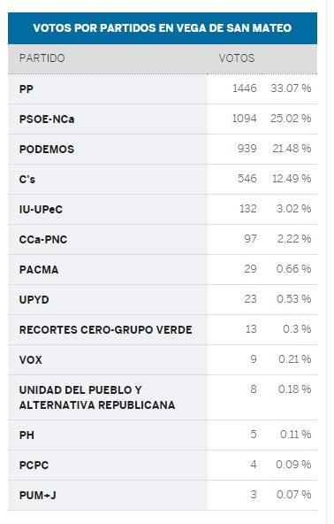 VOTOS SAN MATEO ELECCIONES GENERALES