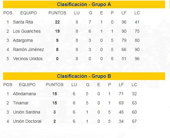 clasificaciones grupo lucha categoria tercera copa 2018