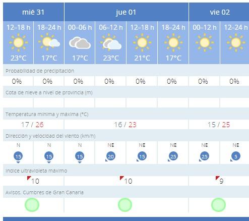 previsiones aemet 31 agosto