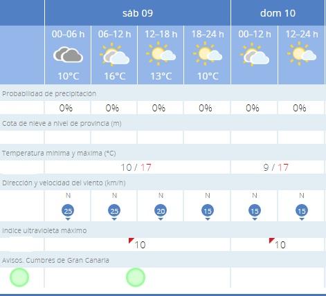 previsiones sabado 9 y domingo 10 abril vega de san mateo tiempo sin lluvia