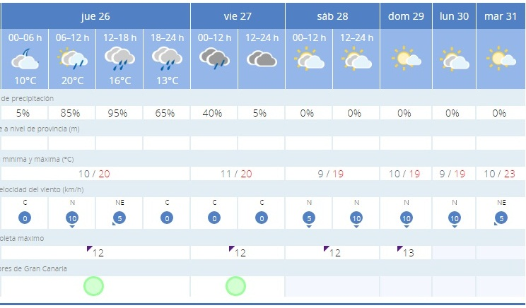 aemet previsiones 26 de mayo