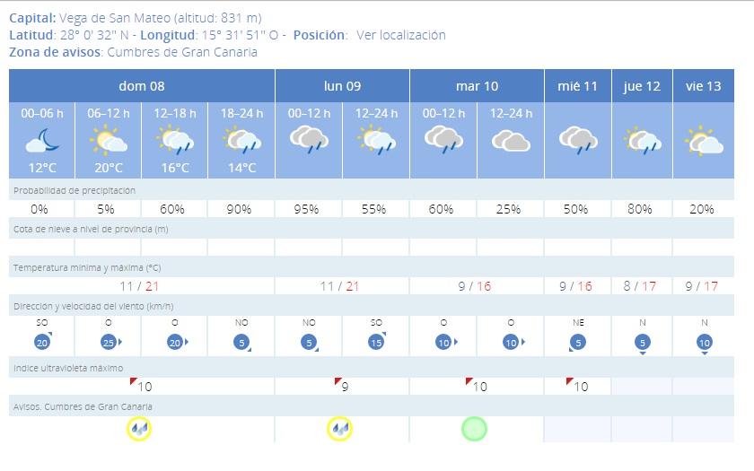 aemet previsiones 8 mayo 2016