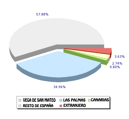 grafico poblacion san mateo